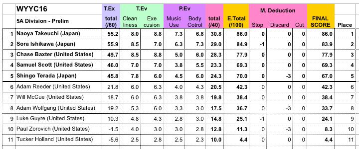 5A Prelim Results